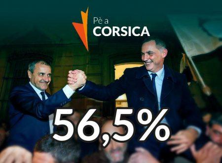 """Gli indipendentisti di """"Pè a Corsica"""" stravincono le elezioni con il 56,5% dei consensi."""